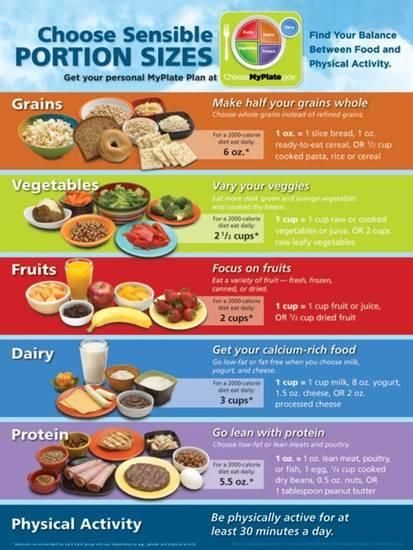MyPlate Portion Size Poster Prints at AllPosters_com